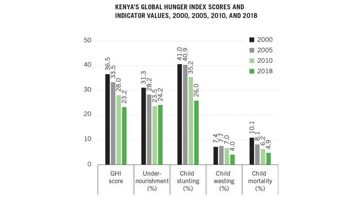 Hunger and Undernutrition in Kenya - Welthungerhilfe