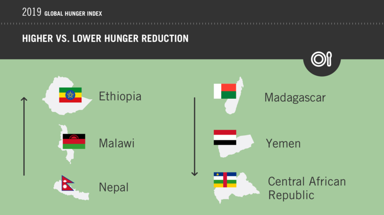 A comparison of the three countries with the highest hunger reduction (Ethiopia, Malawi, Nepal) against those with the lowest hunger reduction (Madagascar, Yemen, Central African Republic).