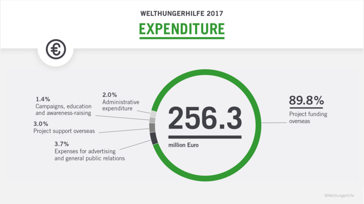 This diagram shows the expenditure of Welthungerhilfe in 2017: 89.8% of 256.3 million Euros were spent on project funding overseas, 3.7% on expenses for advertising and general public relations, 3.0% on project support overseas, 2.0% on administrative expenditure and 1.4% on campaigns, education and awareness-raising.