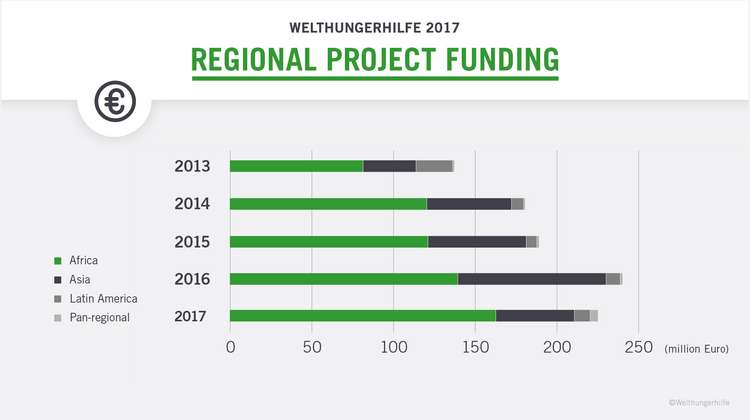 This diagram shows the regional project funding of Welthungerhilfe: In 2017, Welthungerhilfe funds the most for projects in Africa.