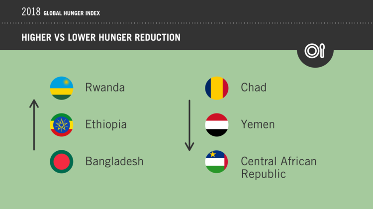 2018 Global Hunger Index: Rwanda, Ethiopia and Bangladesh have made the most progress in reducing hunger, whereas Chad, Yemen and the Central African Republic have made the least progress.