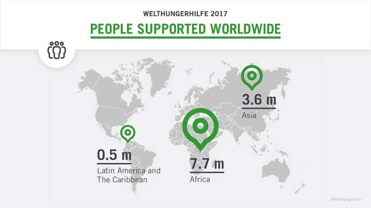 World map with text: In 2017 Welthungerhilfe has reached 7.7 million people in Africa, 3.6 million people in Asia and 0.5 people in South America and in the Caribbean.