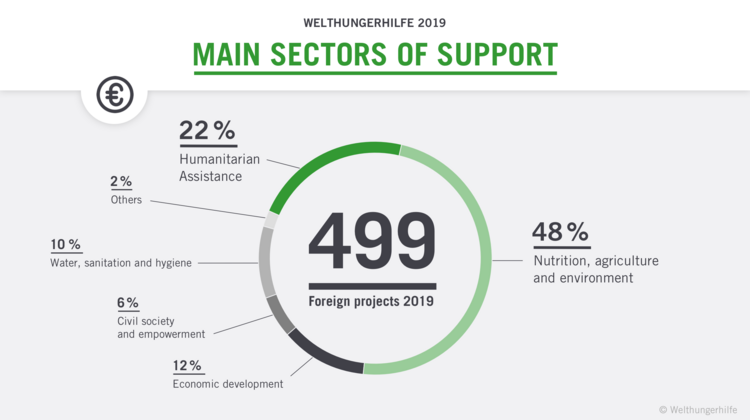 2019 sectors of support