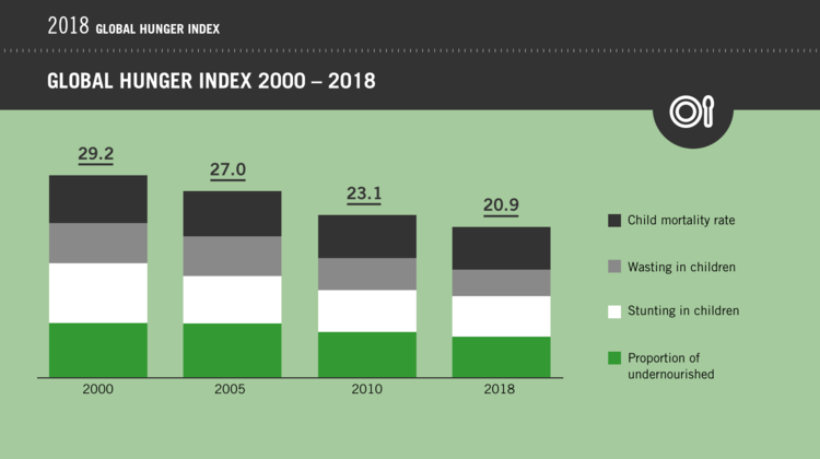 2018 Global Hunger Index: Development of the GHI from 2000 to 2018