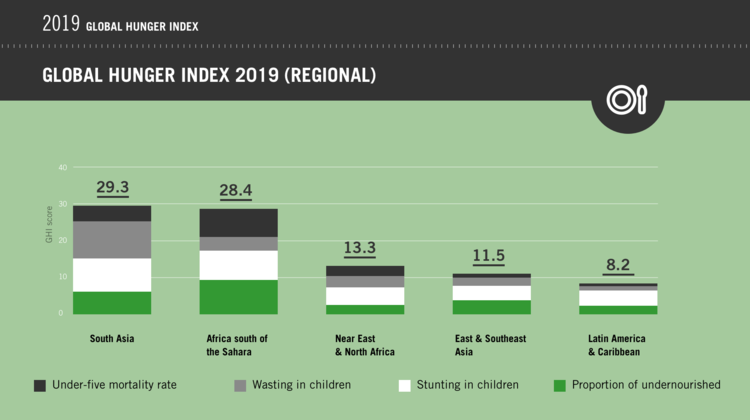 A diagram lists Global Hunger Index scores of different regions.