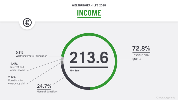 Diagram about the income of Welthungerhilfe in 2018.