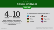 An infographic with text: #PostCovidResilience – The World with Coronavirus. Four out of 10 people in countries in the Global South have worse access to healthy food today than before the COVID-19 pandemic.