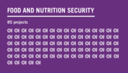 Text graphic: food and nutrition security, 85 projects