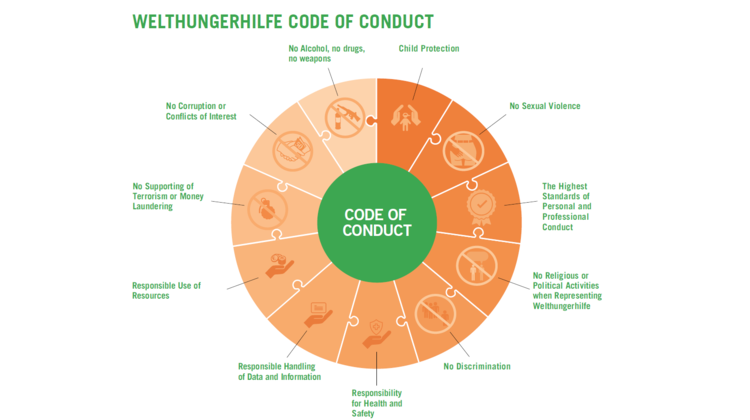 Graphic: Code of Conduct of Welthungerhilfe
