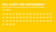 Text graphic: civil society and empowerment, 49 projects
